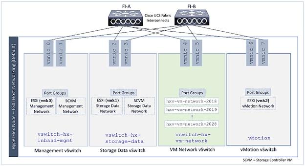 Cisco HyperFlex Virtual Server Infrastructure 3 0 with Cisco