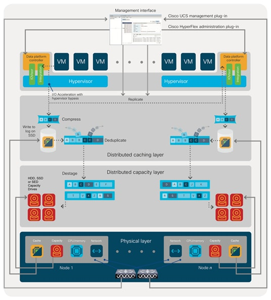Cisco HyperFlex 4 0 for Virtual Server Infrastructure with