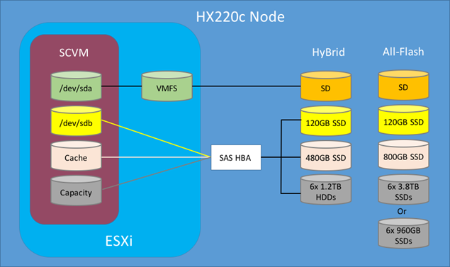 Cisco HyperFlex for Virtual Server Infrastructure 2 0 1a with All
