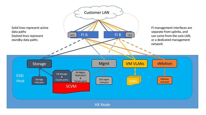 Cisco HyperFlex 3 0 for Virtual Server Infrastructure with VMware