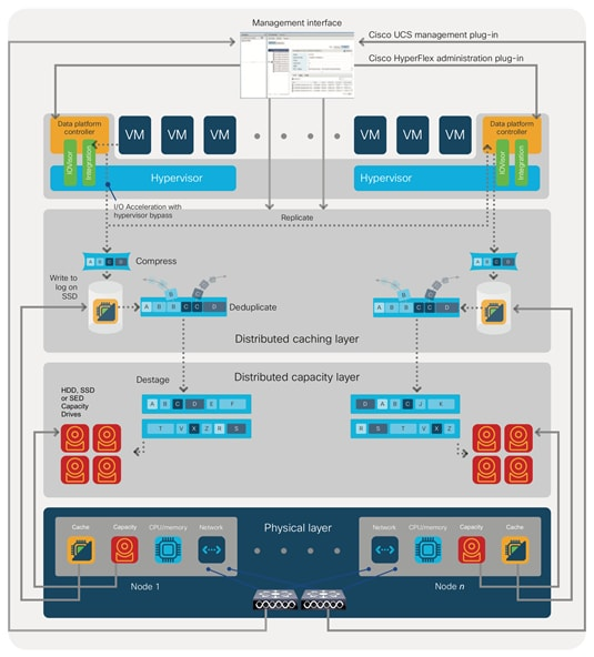 Cisco HyperFlex 3 0 for Virtual Server Infrastructure with