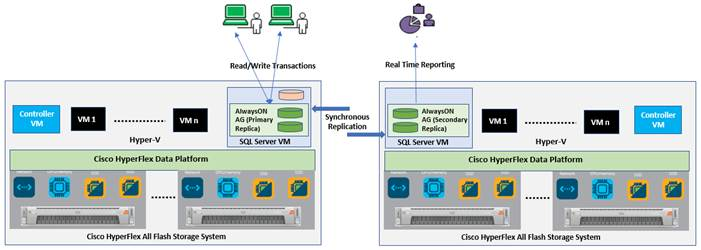 Cisco HyperFlex 3 5 All-Flash Systems for Deploying Microsoft SQL
