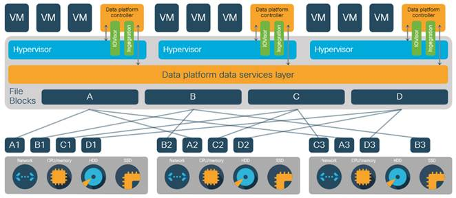 Cisco HyperFlex 3 5 All-Flash Systems for Deploying Microsoft SQL