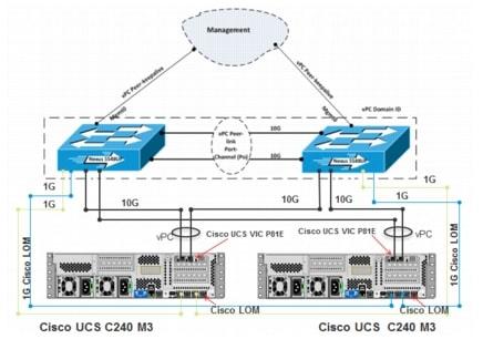 mshv_shpt10_ucsrack 53 microsoft sharepoint 2010 with microsoft hyper v on cisco ucs rack
