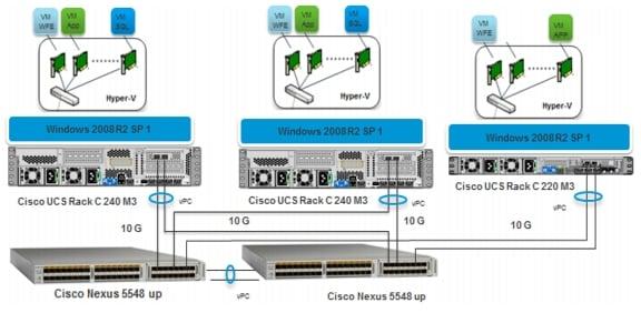 Microsoft SharePoint 2010 with Microsoft Hyper-V on Cisco UCS Rack