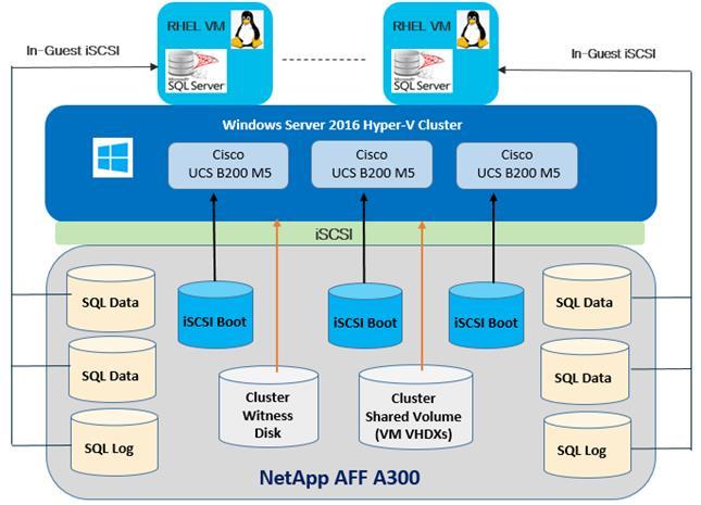 FlexPod Datacenter with Microsoft SQL Server 2017 on Linux ... on