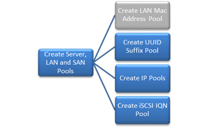 Smartstack deployment guide with cisco ucs mini and nimble for Show pool cisco