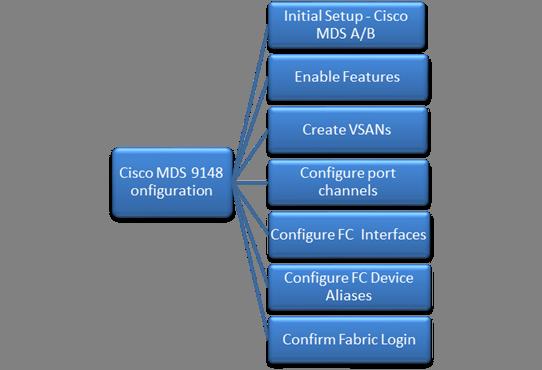 cisco mds 9148s configuration guide