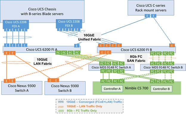 SmartStack Design Guide with Cisco UCS, Cisco Nexus 9000 and