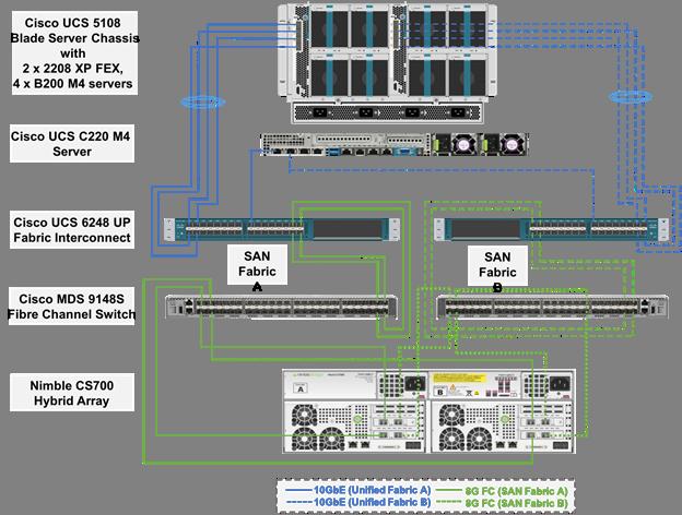 wiring diagram nexus ucs diagram c220 1 wiring diagram source  ucs diagram c220 1 wiring diagram source