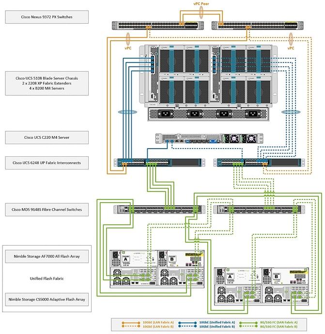 Diagram For Visio Cisco Ucs 6248 – Daily Motivational Quotes