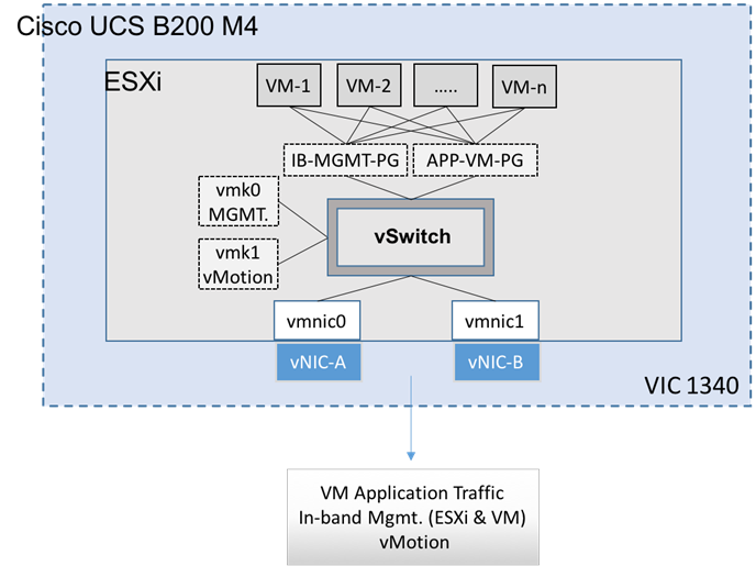 SmartStack with Cisco UCS and Nimble CS700, with Citrix