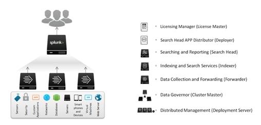 Cisco HyperFlex Platforms for Big Data with Splunk - Cisco