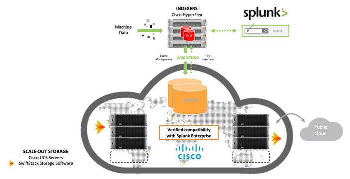 Cisco HyperFlex Platforms for Big Data with Splunk - Cisco