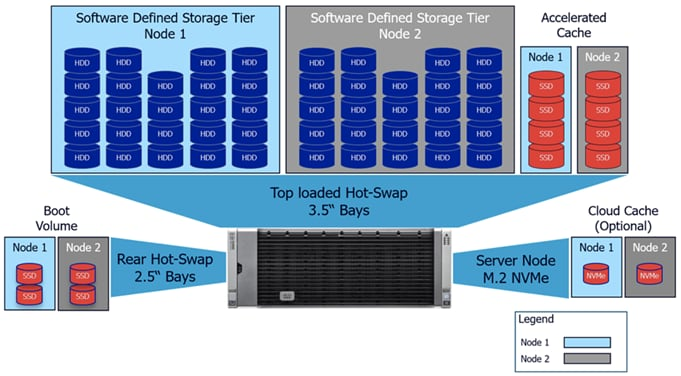 Cisco UCS for ScaleProtect with Cisco UCS Servers Design