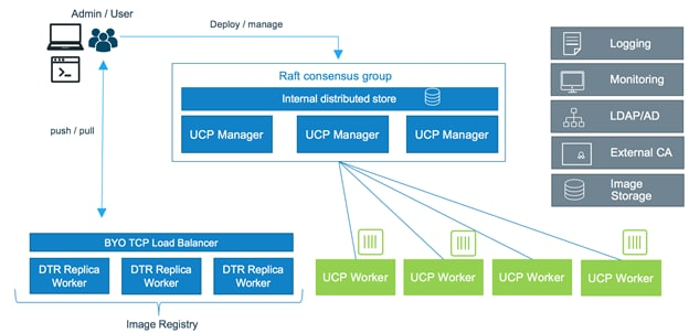 Cisco UCS Infrastructure with Contiv and Docker Enterprise Edition