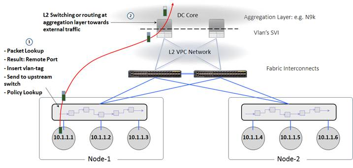 Cisco UCS Infrastructure with Contiv and Docker Enterprise