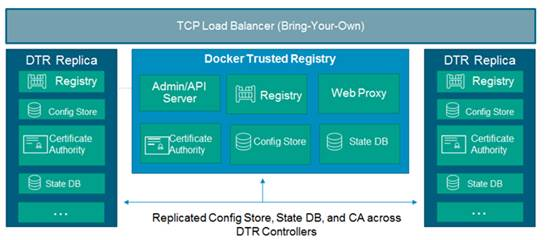 Cisco UCS Infrastructure with Docker Datacenter for