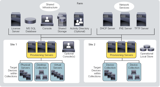 flashstack with cisco ucs and pure storage flasharray m for 5000