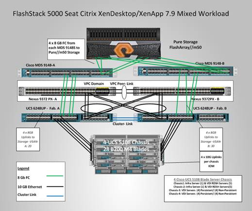 FlashStack with Cisco UCS and Pure Storage FlashArray//m for