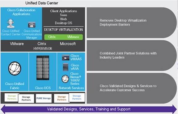 FlashStack Datacenter with VMware Horizon 7 4 and VMware
