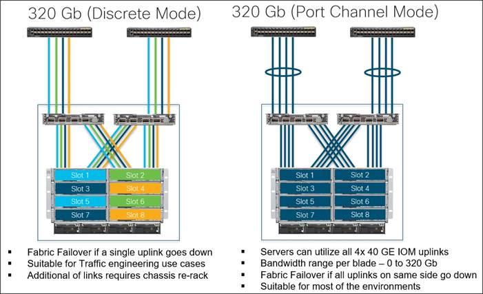 Flashstack Datacenter With Vmware Horizon 74 And Vmware Vsphere 65