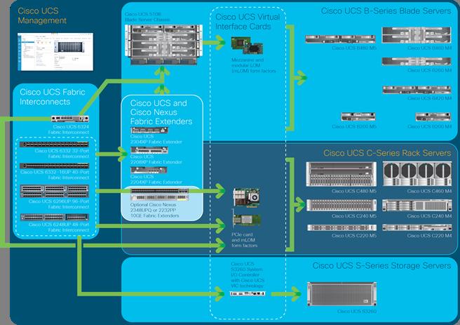 FlashStack Datacenter with VMware Horizon 7 4 and VMware vSphere 6 5