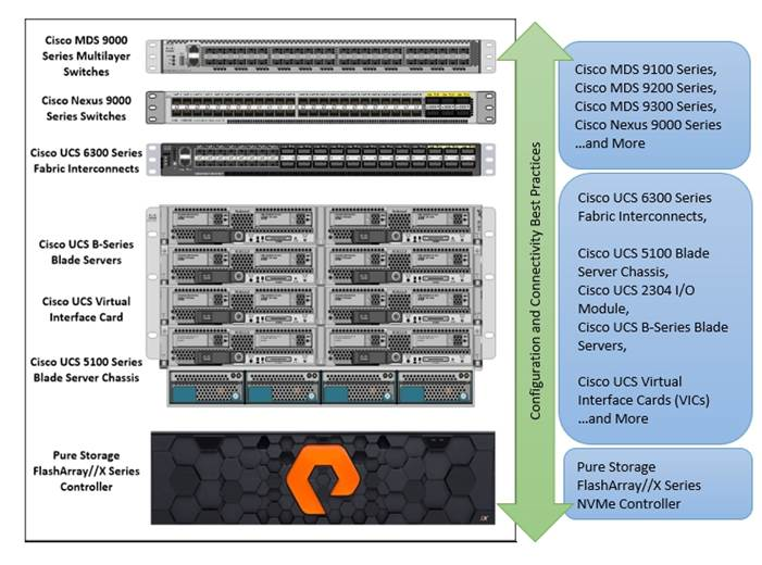 FlashStack Data Center with Oracle RAC 12cR2 Database - Cisco