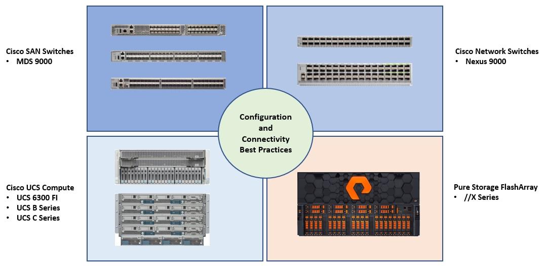 10GB kit 7 Meters for Cisco UCS B Compatible SFP Series Blade Servers UCS-FI-6332-16UP-U