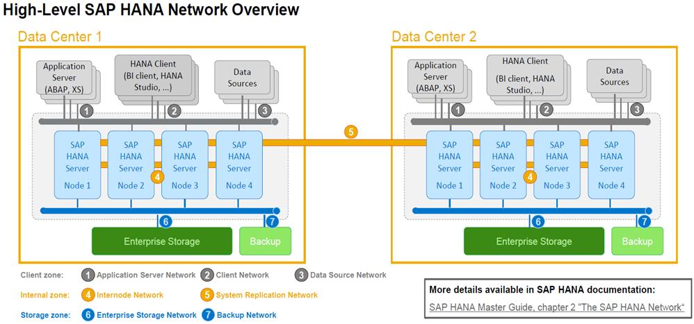 FlashStack for SAP HANA TDI - Cisco