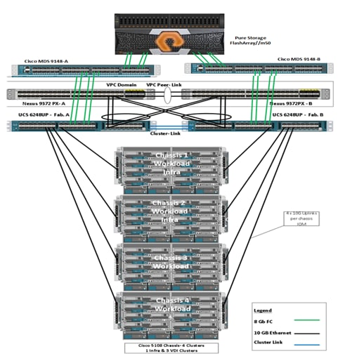 FlashStack with Cisco UCS and Pure Storage FlashArraym for 5000