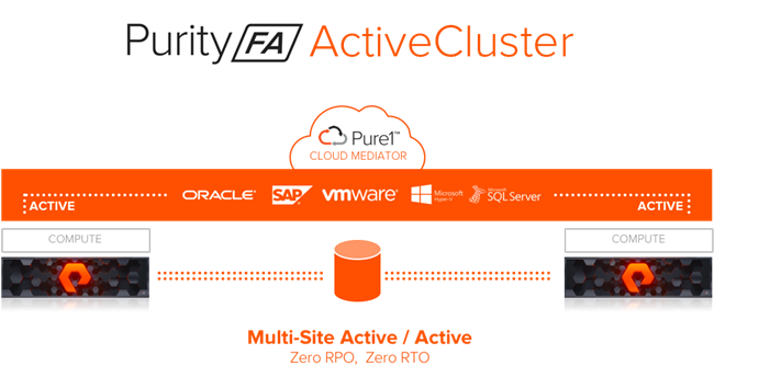 FlashStack with Cisco ACI Multi-Pod and Pure Storage ActiveCluster