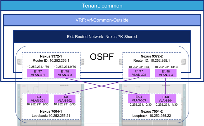 After Common Tenant Is Configured With The Layer 3 Connectivity All Other Tenants Can Share This Connection Through Contracts To Access Existing