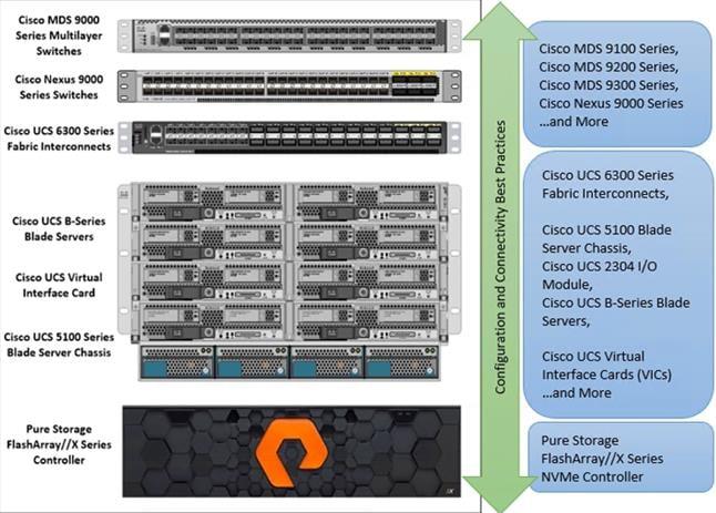 ciscos compelling vision for the data center includes ucs - 646×463