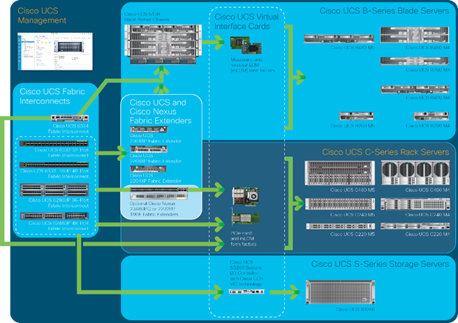 FlashStack Data Center with Citrix XenDesktop 7 15 and VMware