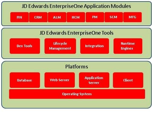 Virtualizing Oracle Jd Edwards On Cisco Unified Computing