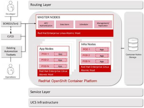 Cisco UCS Infrastructure with Red Hat OpenShift Container