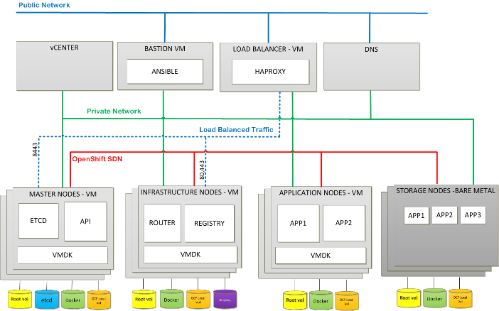 Cisco UCS Infrastructure with Red Hat OpenShift Container Platform