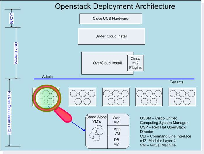 Cisco UCS Integrated Infrastructure with Red Hat Enterprise Linux