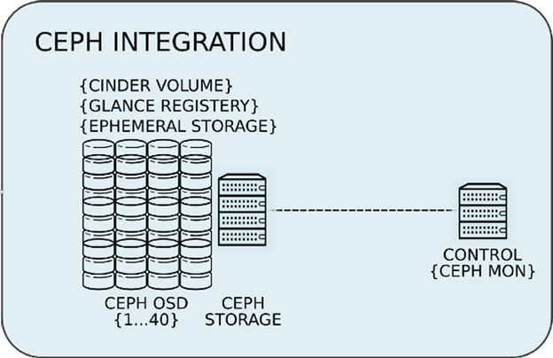 Cisco UCS Integrated Infrastructure with Red Hat Enterprise