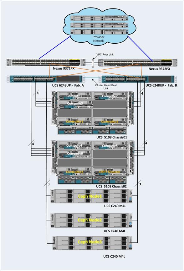 Cisco Ucs Integrated Infrastructure With Red Hat