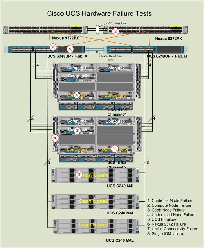 Cisco Ucs Integrated Infrastructure With Red Hat Enterprise Linux Openstack Platform And Red Hat