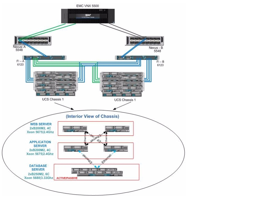 Oracle PeopleSoft on Cisco Unified Computing System and EMC VNX