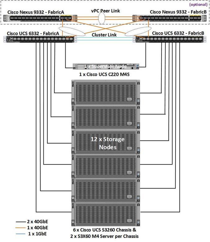 Cisco UCS S3260 M4 Storage Server with Scality RING - Cisco