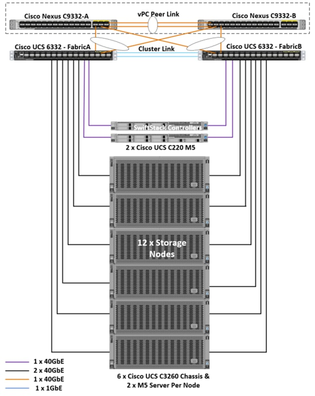 ucs_s3260_m5_swiftstack_13.png
