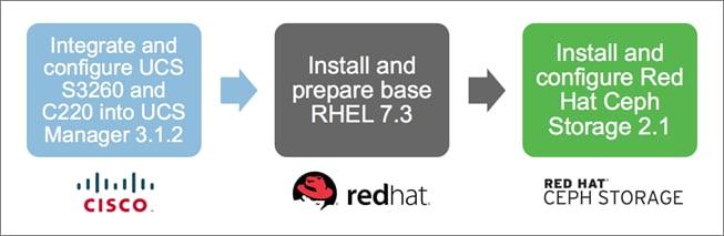 Cisco UCS S3260 Storage Server with Red Hat Ceph Storage - Cisco