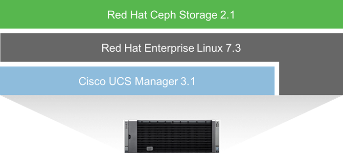Cisco UCS S3260 Storage Server with Red Hat Ceph Storage - Cisco