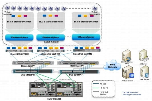 Cisco Solution for EMC VSPEX End User Computing for 500
