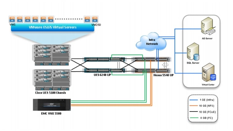 Cisco virtualization solution for emc vspex with vmware for Emc security systems