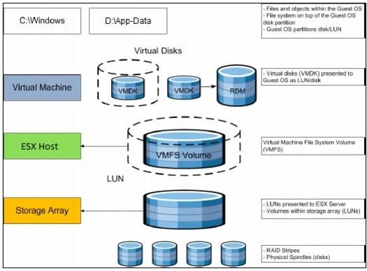 Introducing Microsoft Azure VMs for VMware vSphere Administrators